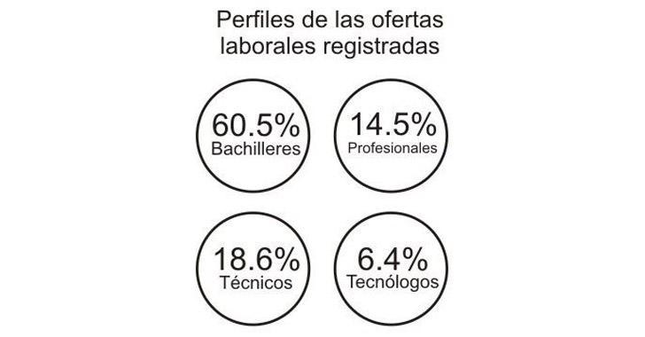 vacantes empleos publicos: