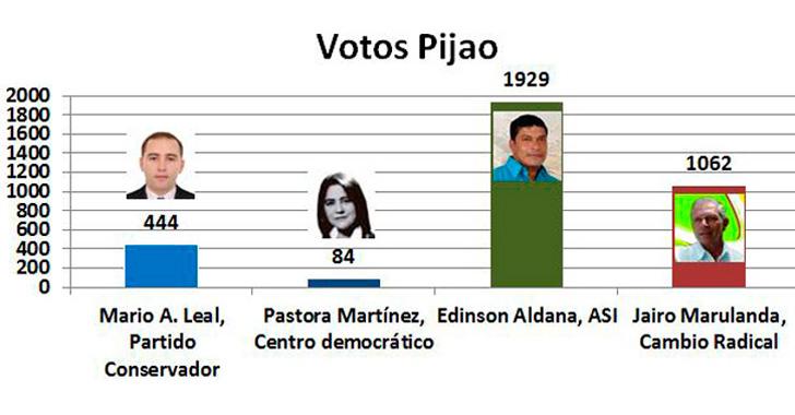 Pijao escogió a Edinson Aldana Martínez para la alcaldía