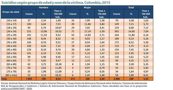Quindío, entre los cinco con más suicidios en 2015