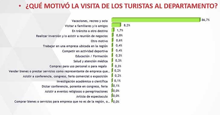 83,13% de turistas llegan al Quindío a 'aventurar': falta promoción del destino