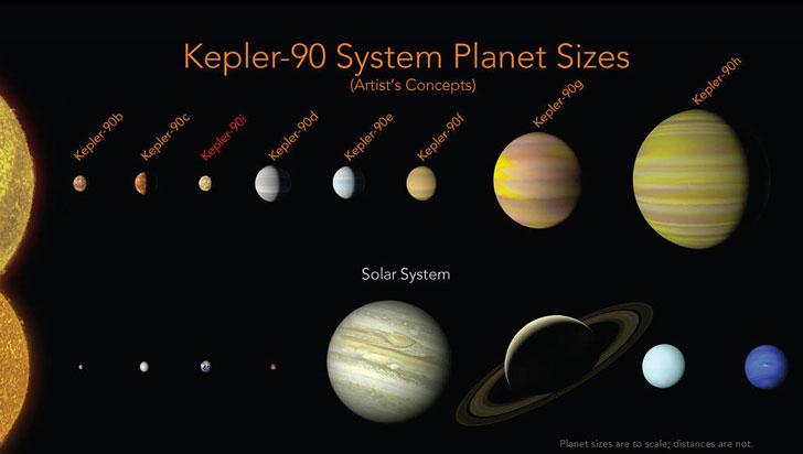 Nasa descubre Kepler-90, el sistema solar más parecido al de la Tierra
