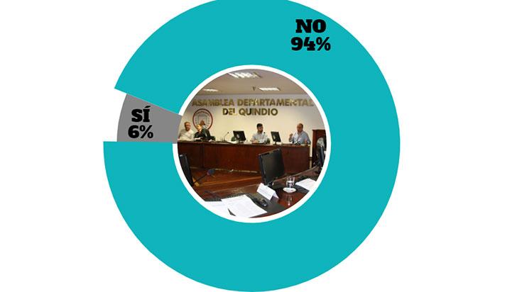Ciudadanía considera que gestión de la asamblea departamental no ha sido buena
