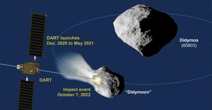 El épico plan de SpaceX y Nasa para desviar un asteroide