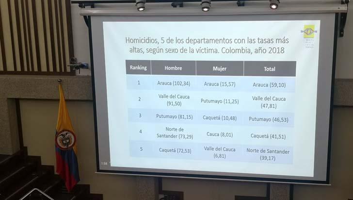 Número de personas asesinadas en Colombia aumentó en 2018
