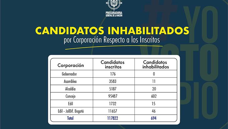 18 candidatos a los concejos del Quindío, inhabilitados para elecciones 2019