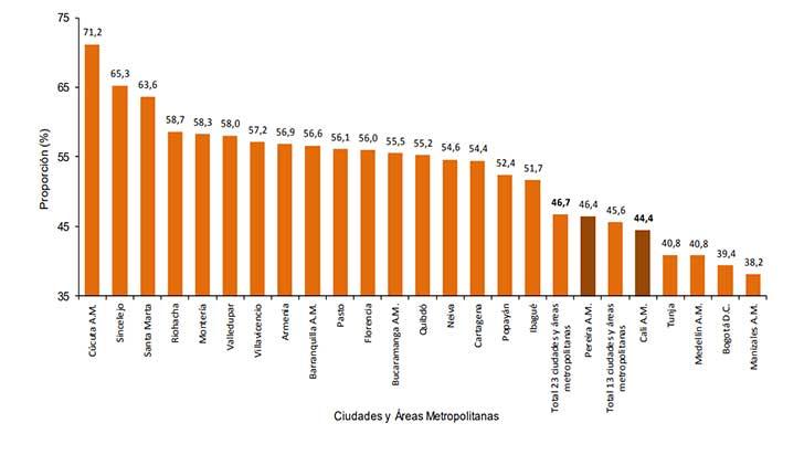 Informalidad laboral en Armenia bajó 1,3%