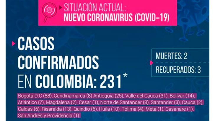 Tres nuevos casos de coronavirus en el departamento