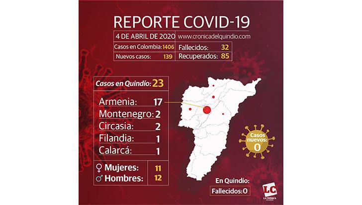 Quindío se mantiene en 23 pacientes de COVID-19