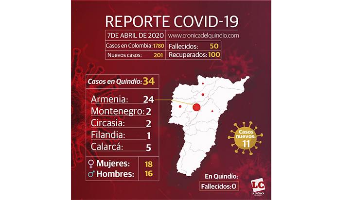 201 casos de COVID-19 en un día, 11 de ellos en Quindío
