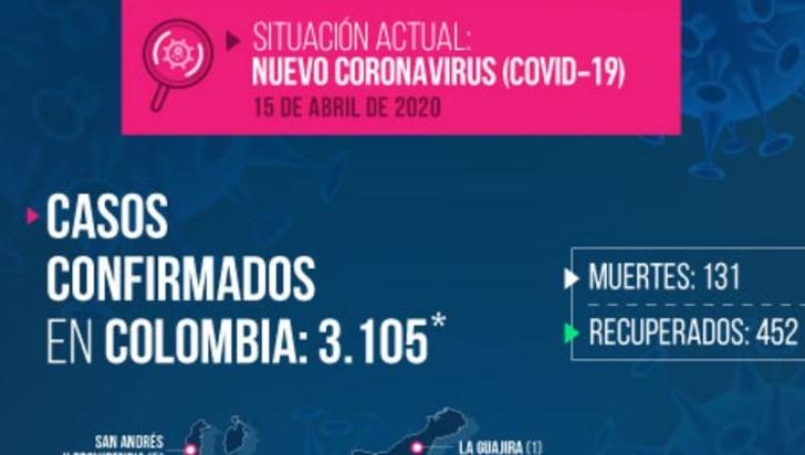 Tolima llega a 28 casos de Coronavirus