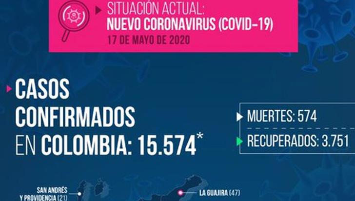 Quindío no reportó nuevos casos de COVID-19, se mantiene en 79