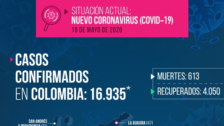 Quindío no reportó nuevos casos de coronavirus