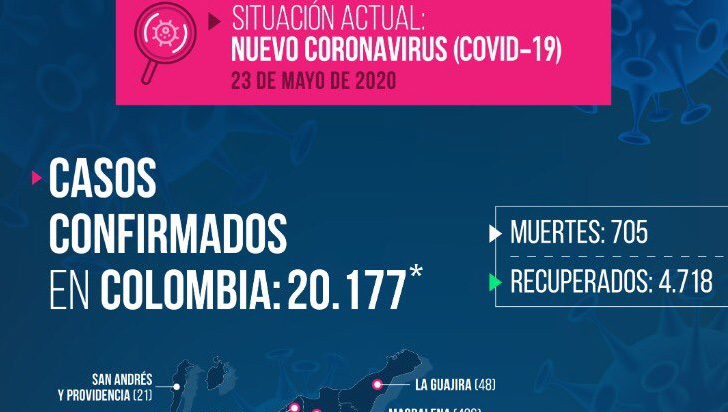 Colombia superó los 20.000 contagios de coronavirus