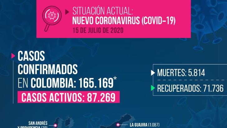 Bogotá, la ciudad con más contagios y muertos por COVID-19 este miércoles en el país