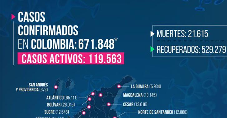 49 casos nuevos de COVID-19 en Quindío