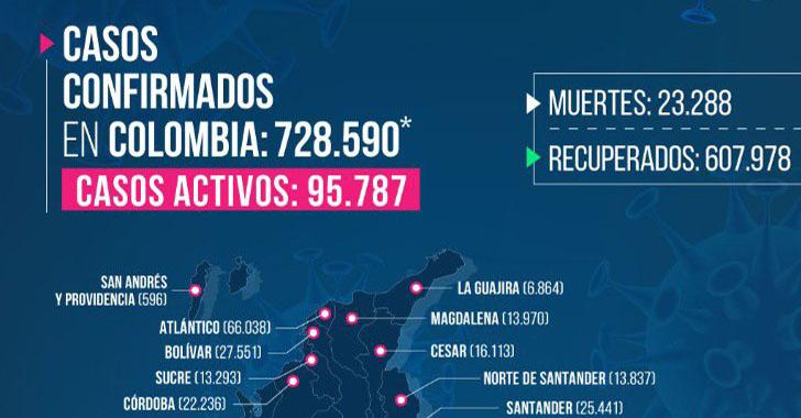 Una mujer fallecida y 66 nuevos casos de COVID-19 en Quindío