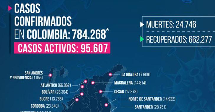 2 fallecidos en Armenia y 167 nuevos contagiados por COVID-19 en Quindío