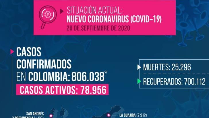Este sábado se reportan 191 casos nuevos y 5 fallecidos por COVID-19 en Quindío