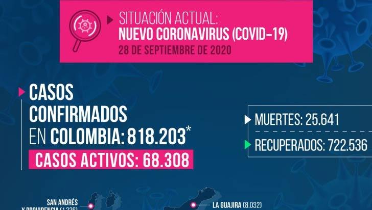 Quindío inicia la semana con 46 nuevos casos de COVID-19