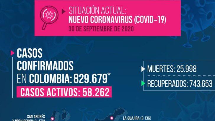 3 fallecidos y 186 casos más de COVID-19 en Quindío