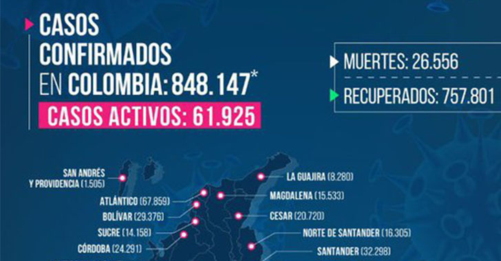 Récord de fallecidos por COVID-19 hoy en Quindío, 7 personas en total