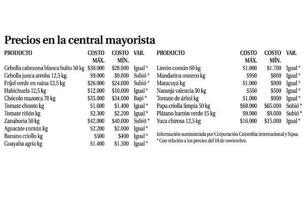 Variaron precios de alimentos en mercar la cr nica del for Estanques de geomembrana precios en colombia