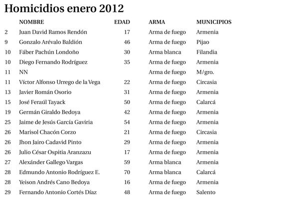 17 asesinatos se registraron durante el primer mes del año
