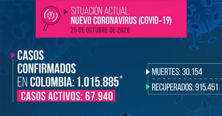 La Covid-19 rebasó los 9.000 contagios en el Quindío