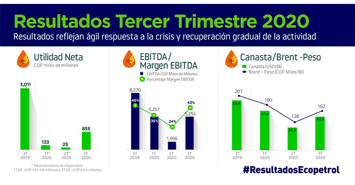 Las utilidades de Ecopetrol caen un 71,6 % en el tercer trimestre de 2020