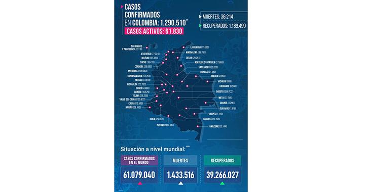 Armenia pasó a afectación moderada por Covid-19  Con 11.827 casos de Covid-19
