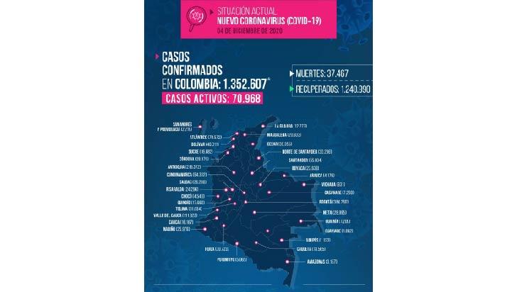 213 contagios y 3 fallecidos por Covid-19 en Quindío