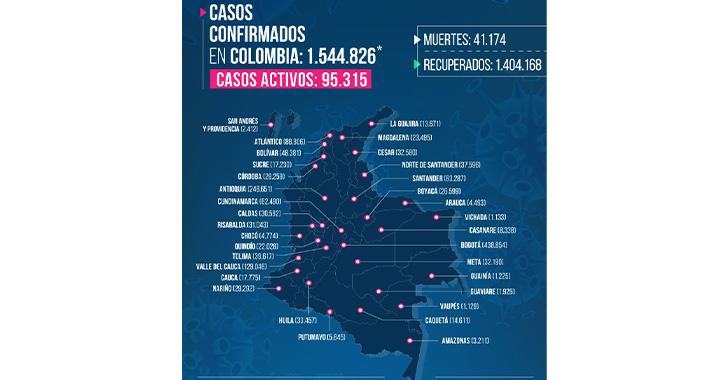 Récord de contagios por coronavirus en Colombia y creciente cifra en Quindío