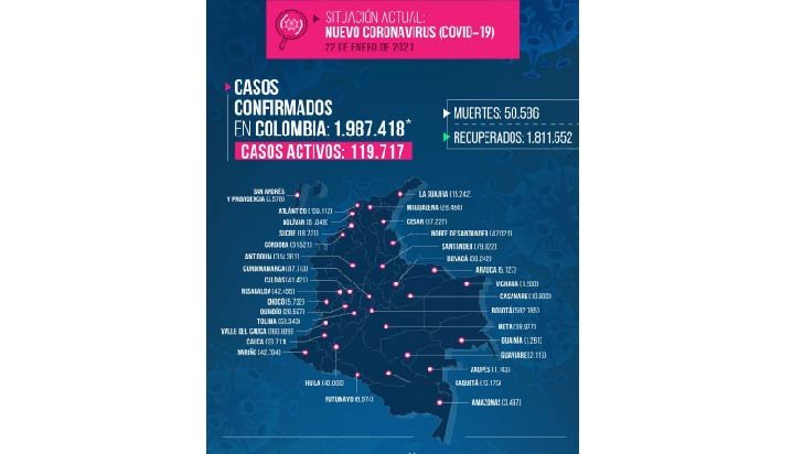 En Quindío 3 muertos más por Covid-19 y 314 infectados