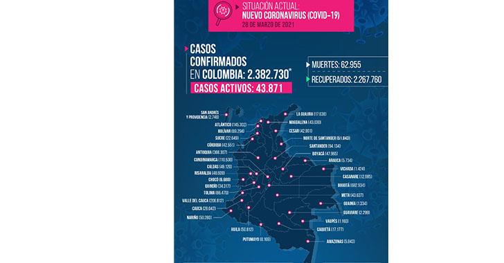 180 casos de Covid-19 en el Domingo de Ramos