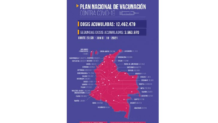 Este jueves se inyectaron 3.520 dosis contra la Covid en Quindío