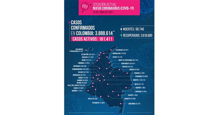 5 fallecidos y 277 nuevos contagios por la Covid-19 reportados en el Quindío