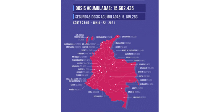 Según la secretaría departamental de Salud, del número, 72.023 equivalen a segundas inmunizaciones.