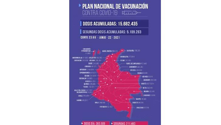 Van 226.568 dosis aplicadas contra la Covid-19 en el Quindío