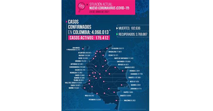 8 muertos y 302 nuevos contagiados por Covid-19 en el Quindío