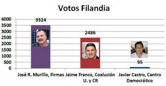 filandia-eligi-a-jos-roberto-murillo-como-alcalde
