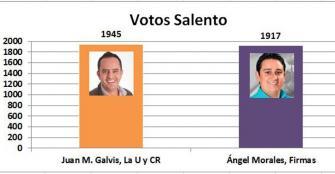 Solo 28 votos decidieron al alcalde de Salento