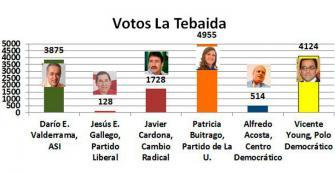 Patricia Buitrago mandará en La Tebaida