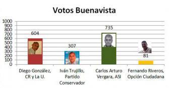 Buenavista eligió a Carlos Arturo Vergara