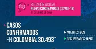 Colombia pasó de los 30.000 contagios y se acerca a los 1.000 muertos por coronavirus