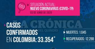 6 nuevos casos de COVID-19 en Quindío