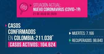 Colombia supera las 7.000 muertes por coronavirus