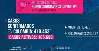 2 personas fallecidas y 33 nuevos contagiados de COVID este martes en Quindío