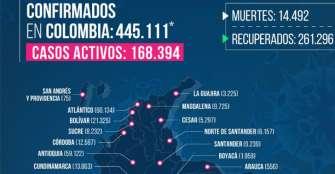 Un fallecido y 24 casos más de COVID-19 en Quindío