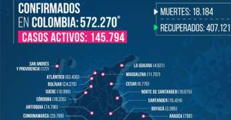 45 casos de COVID en 6 municipios de Quindío