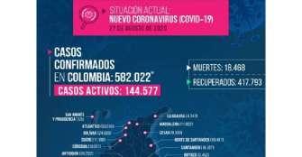 3 muertos y 83 contagios por COVID en Quindío